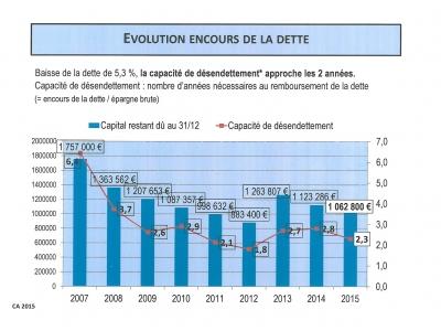 CA 2015- Evolution dette