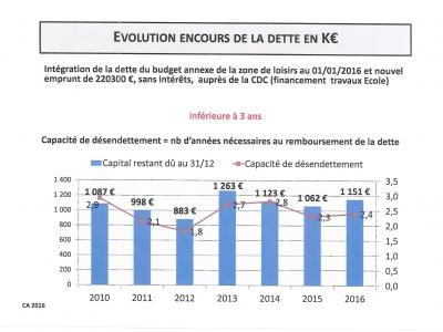 encours-dette-2016