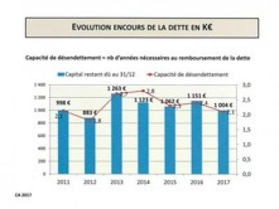 evolution-encours-de-la-dette-en-k-copier