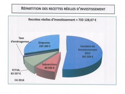 recettes-reelles-dinvestissement-2016