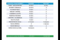detail-par-operation-dinvestissement-copier