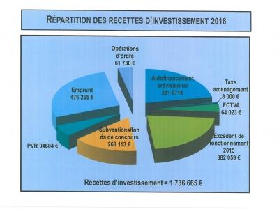 Recettes investissement 2016
